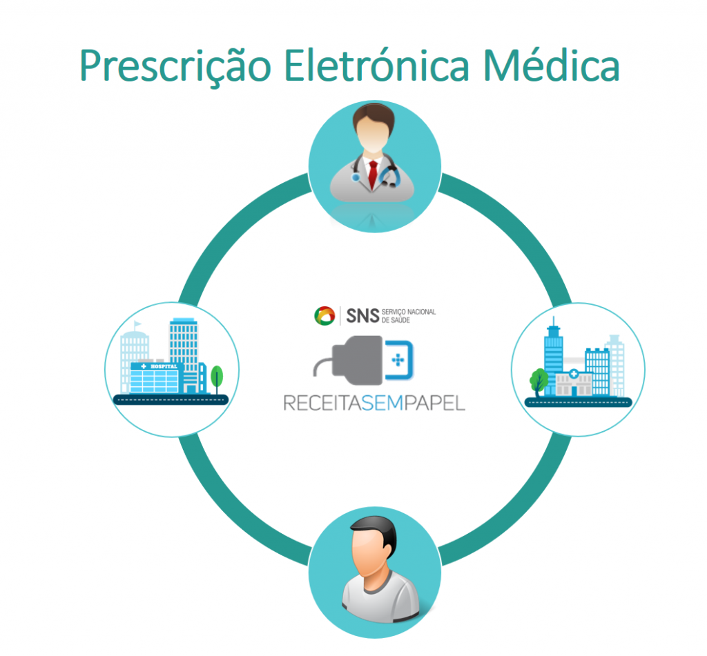 Prescrição Eletrónica Médica - Ciclo